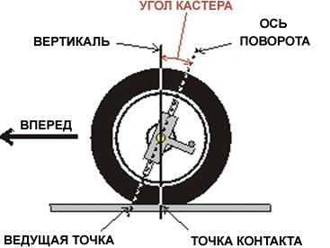 Схематичное объяснение кастора автомобиля