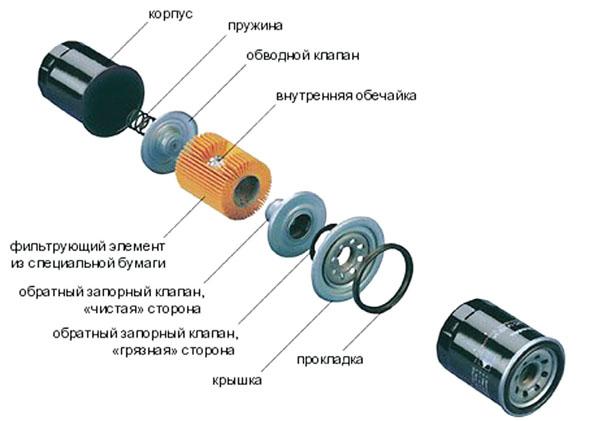 Состав фильтрующего элемента