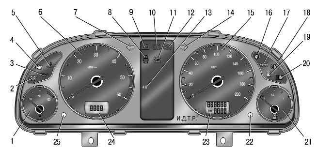 Схема расположения индикаторов