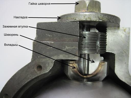 Поворотный механизм в разрезе