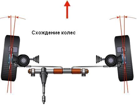 Схематичное представление схождения колес