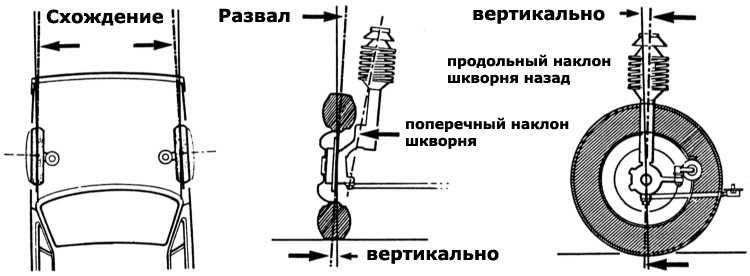Регулировки колес