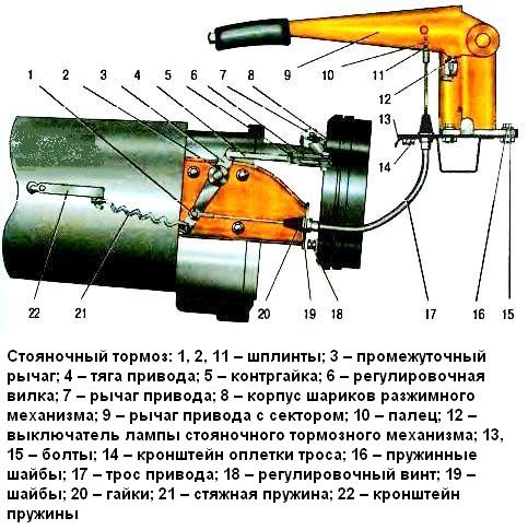 Схематическое изображение стояночного тормоза