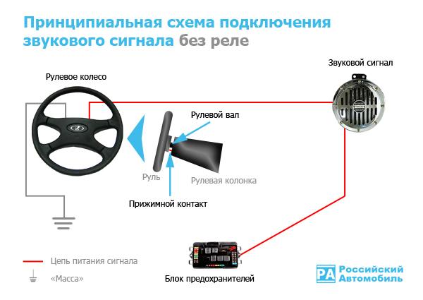 Установка звукового сигнала на авто