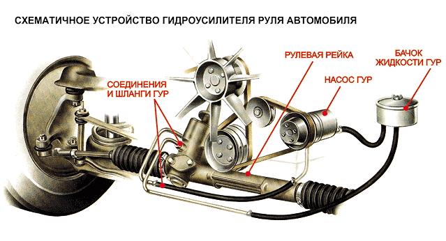 Схематичное изображение системы гидроусилителя