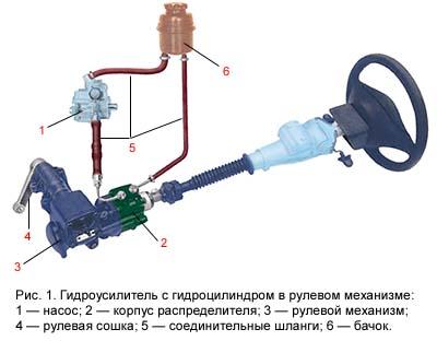 Схема функционирования гидроусилителя
