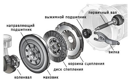 Схема расположения компонентов сцепления