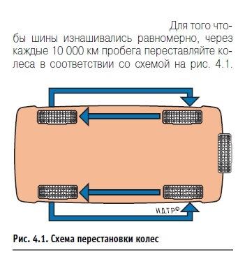 Схема перестановки колес для равномерного износа