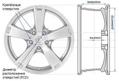 Главные параметры дисков
