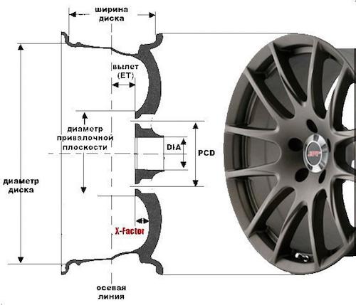 Места измерении на колесном диске