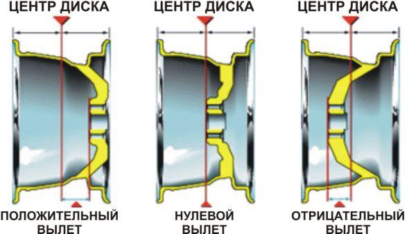 Схема определения вылета диска