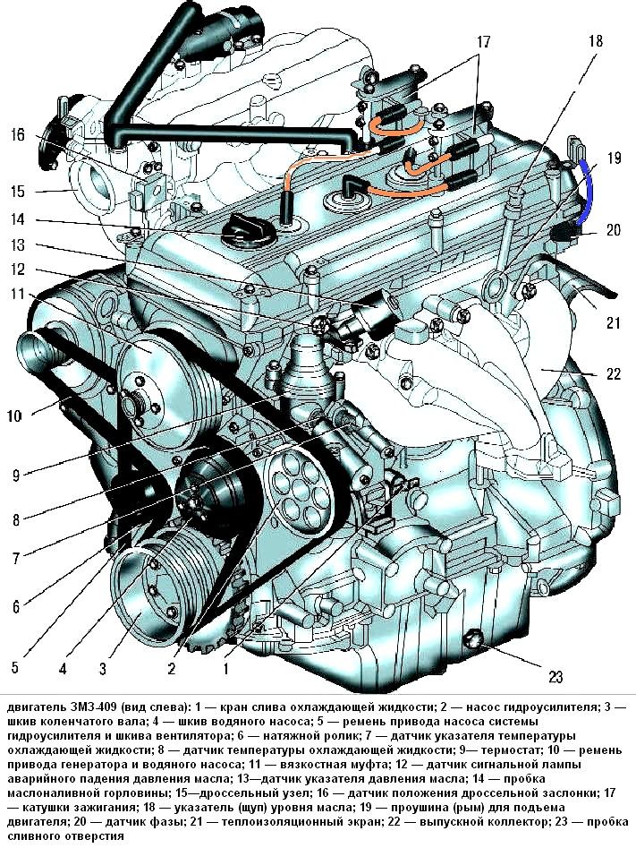 Расположение оборудования мотора
