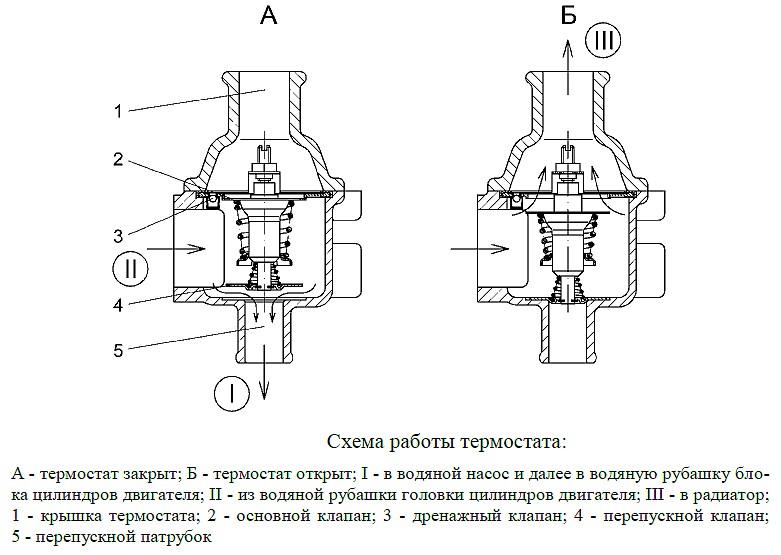 termostat4 - Термостат на уаз хантер 409