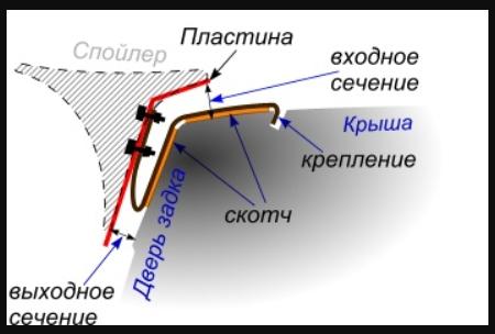 Схема крепления спойлера двери